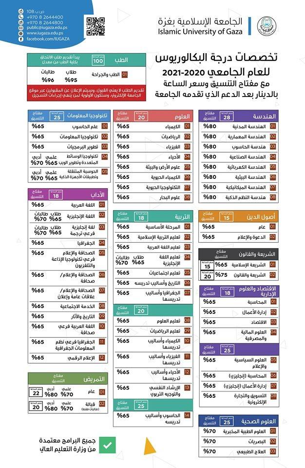 مفتاح التنسيق الجامعة الإسلامية.jpg